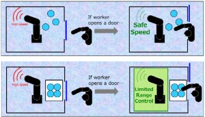 Safetyfunctions